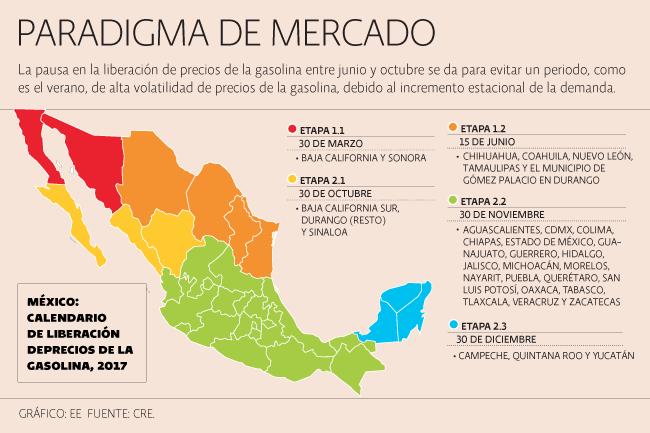 En 20 estados del centro-occidente del país, incluyendo la Ciudad de México, los controles de precio de la Secretaría de Hacienda se desmantelarán en noviembre del 2017.